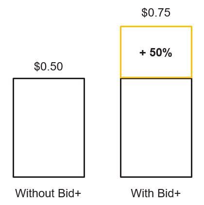 quảng cáo bán hàng online hiệu quả nhất với tính năng Bid+