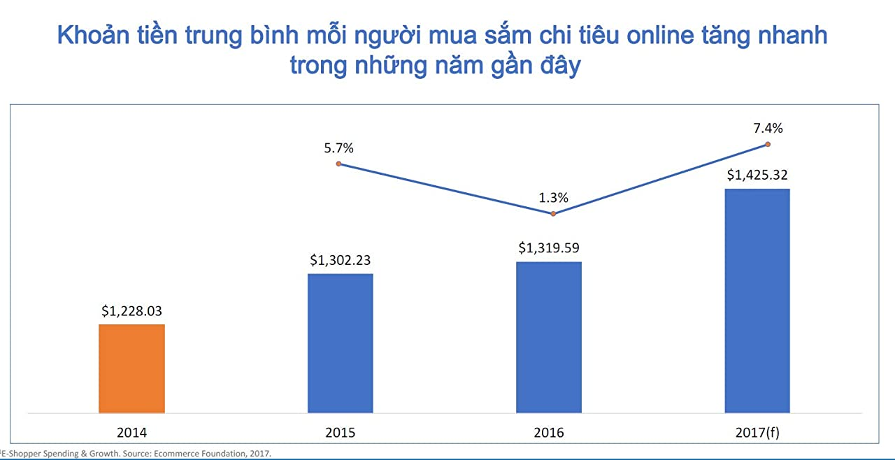 cơ hội kinh doanh online với amazon khi chi tiêu trung bình thương mại điện tử tăng nhanh