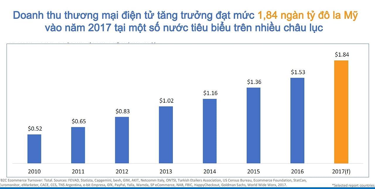 doanh thu thương mại điện tử tăng trưởng cơ hội kinh doanh online trên amazon