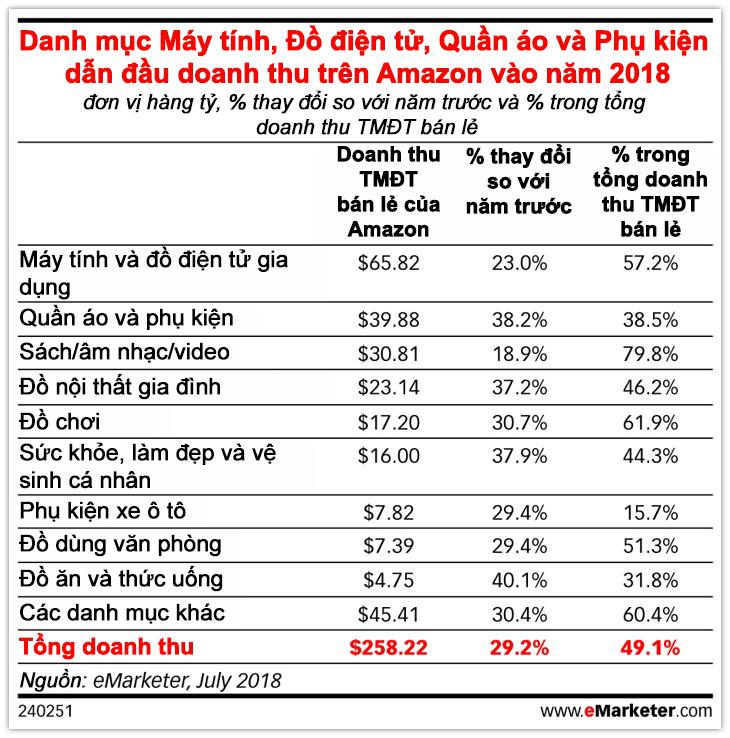 Lên kế hoạch kinh doanh để bán online thành công trên Amazon - danh mục dẫn đầu doanh thu