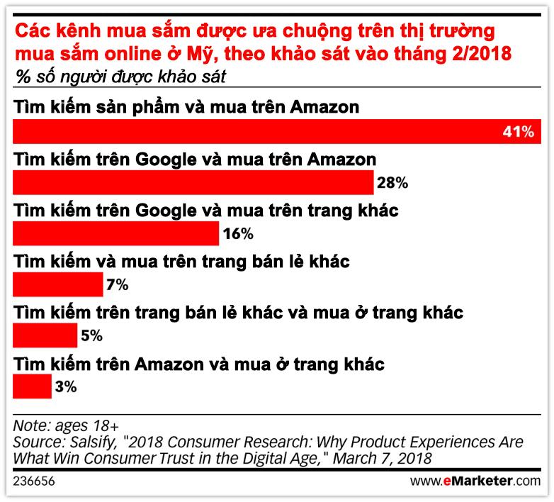 Kênh mua sắm trong kế hoạch kinh doanh để bán online thành công trên Amazon