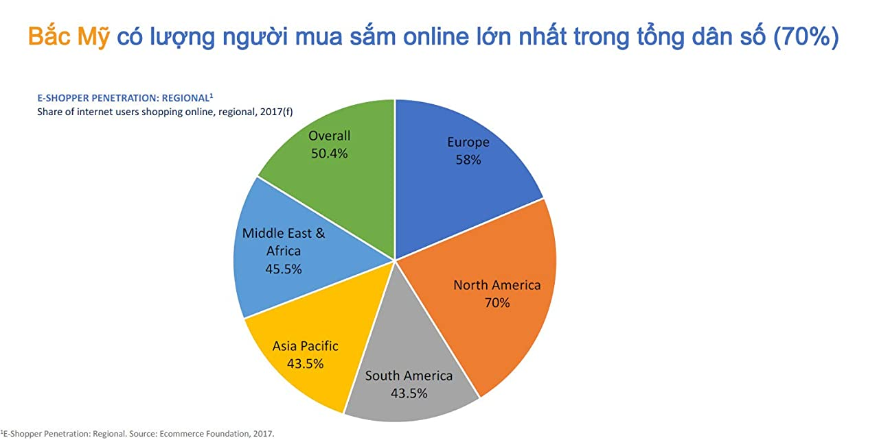 Cơ hội kinh doanh online thương mại điện tử lớn nhất ở Bắc Mỹ