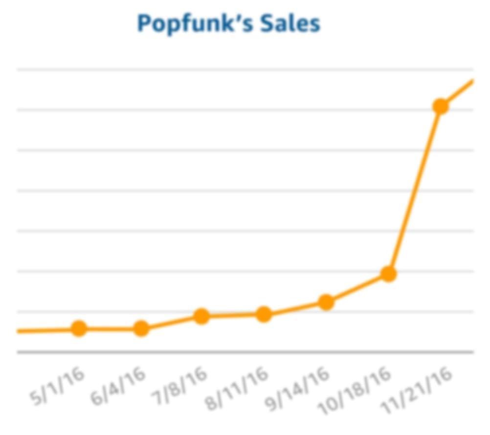 Popfunk Sales