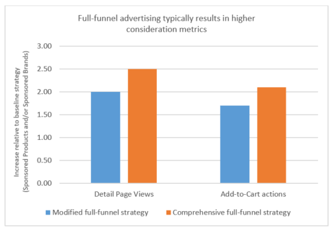 Graph shows full funnel advertising typically results in higher consideration metrics