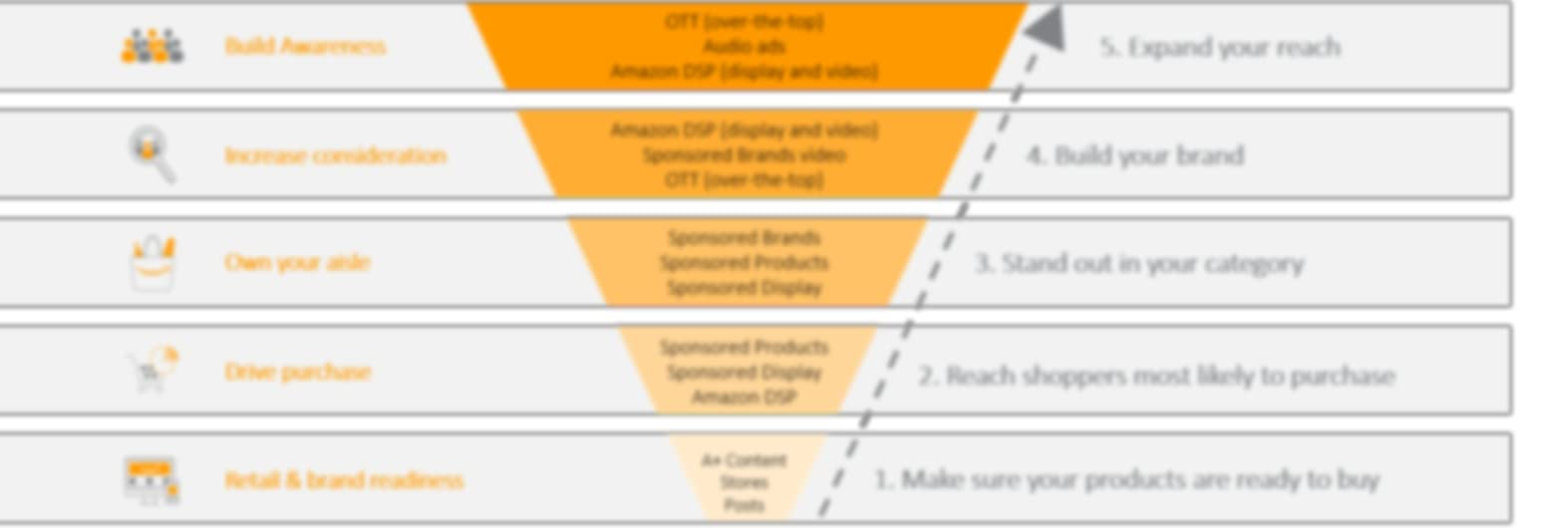 Marketing funnel example