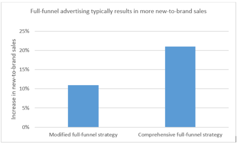 Graph shows full funnel advertising typically results in more new to brand sales