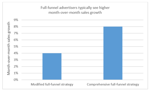 Graph shows full funnel advertisers typically see higher month over month sales growth