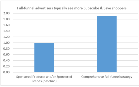 Graph shows full funnel advertisers typically see more Subscribe & Save shoppers