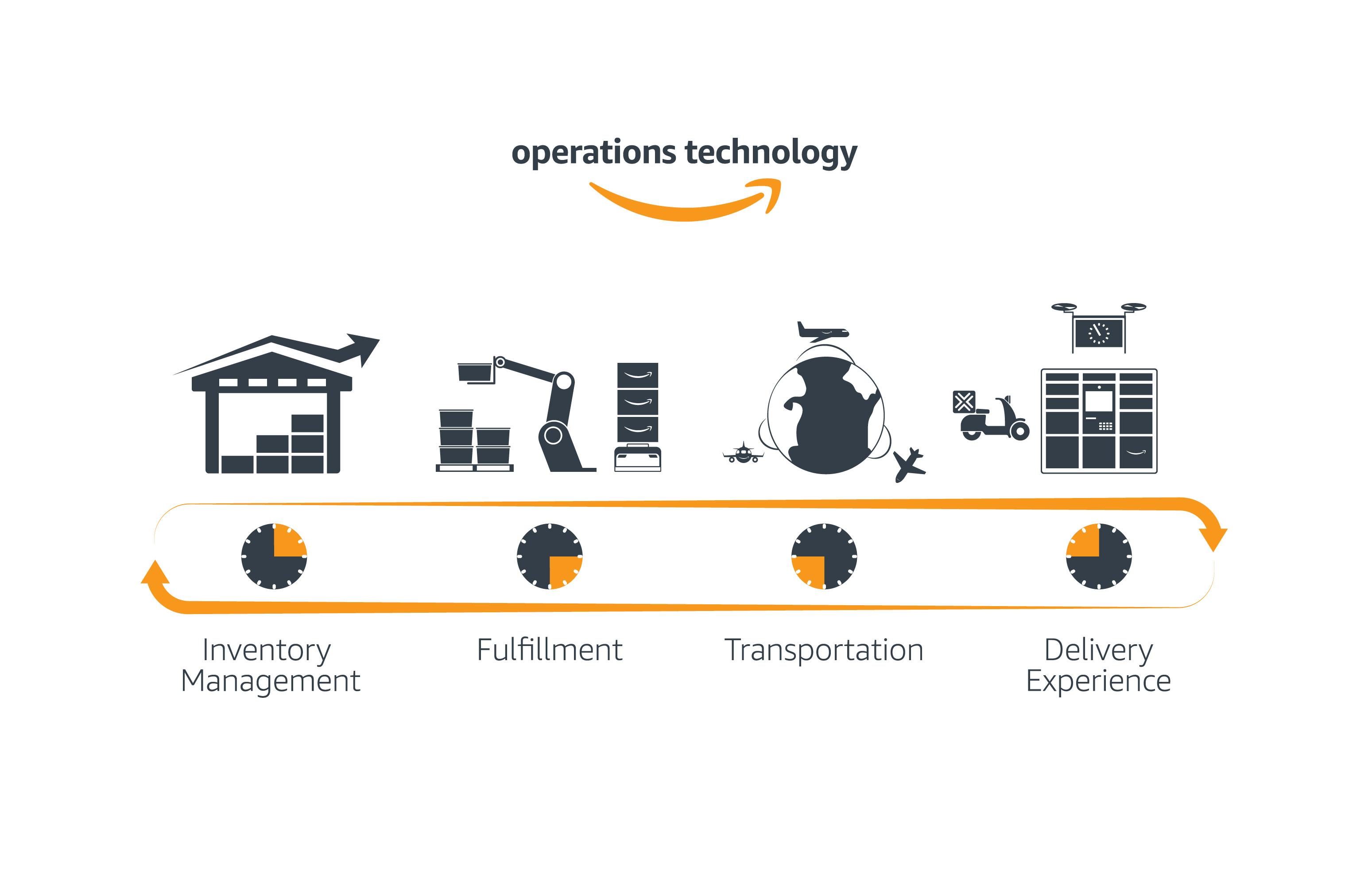 Operations Technology logo