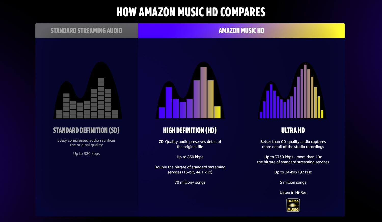 Amazon Music HD | Why Amazon Music HD?