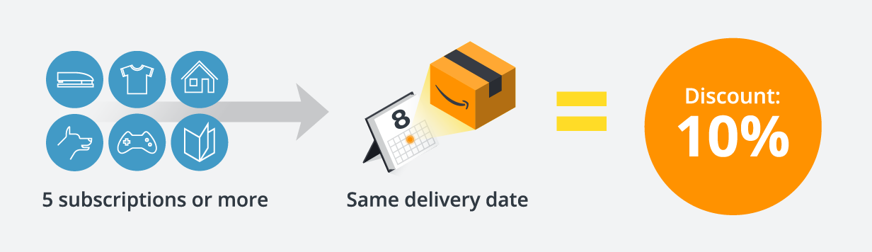 Five subscriptions or more and same delivery date equals 10% discount