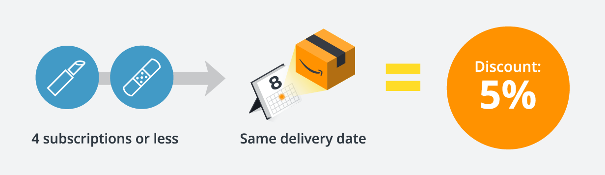 Four subscriptions or less and same delivery date equals 5% discount