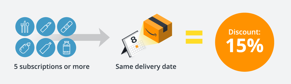Five subscriptions or more and same delivery date equals 15% discount