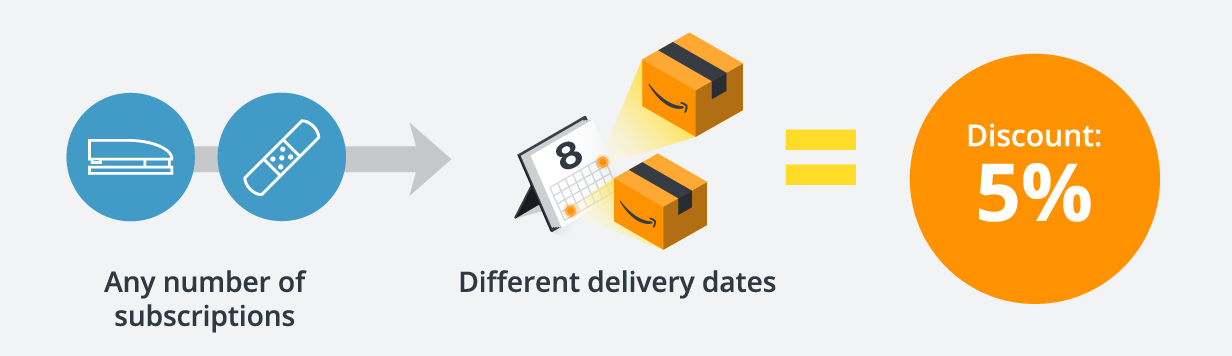 Any number of subscriptions and any delivery dates equals 5% discount