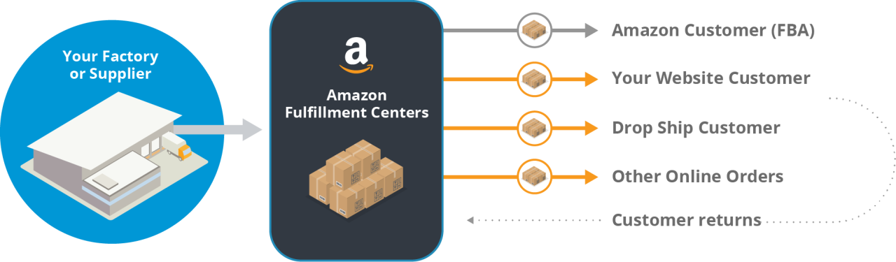 Infograph illustrating how your factory or supplier ships directly to Amazon Fulfillment Centers which then distribute to Amazon customers (FBA), your website customer, drop-ship customer, and/or other online orders, and handles customer returns.