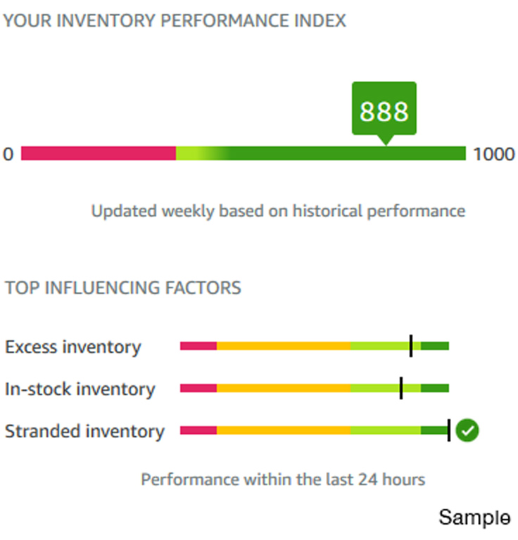 Inventory Performance Index Example