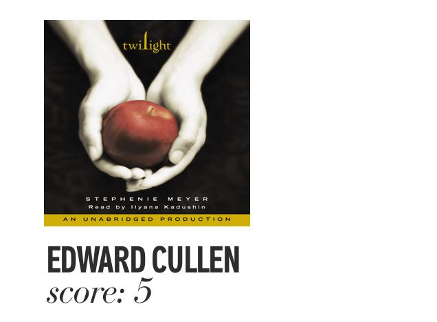 Edward Cullen. Score: 3