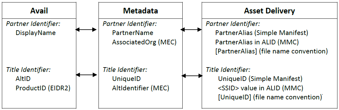 Graphic illustration of ID usage in Avail, Metadata, and Asset Delivery
