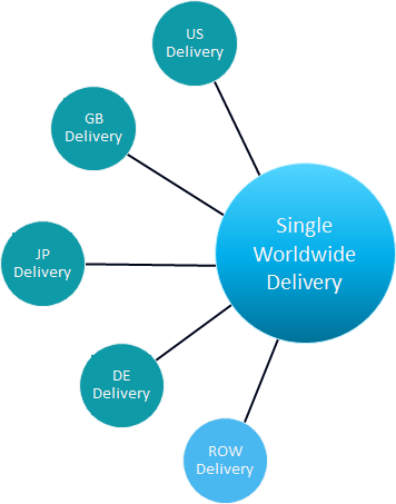 Conceptual graphic showing all marketplaces merging into a single delivery