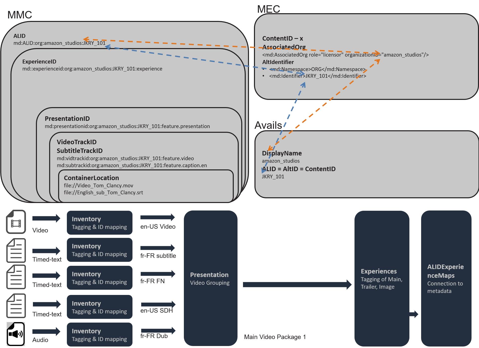 Technical specification schema