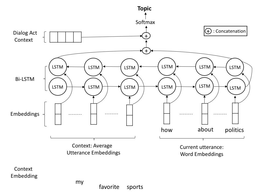 Bi-LSTM_architecture.jpg