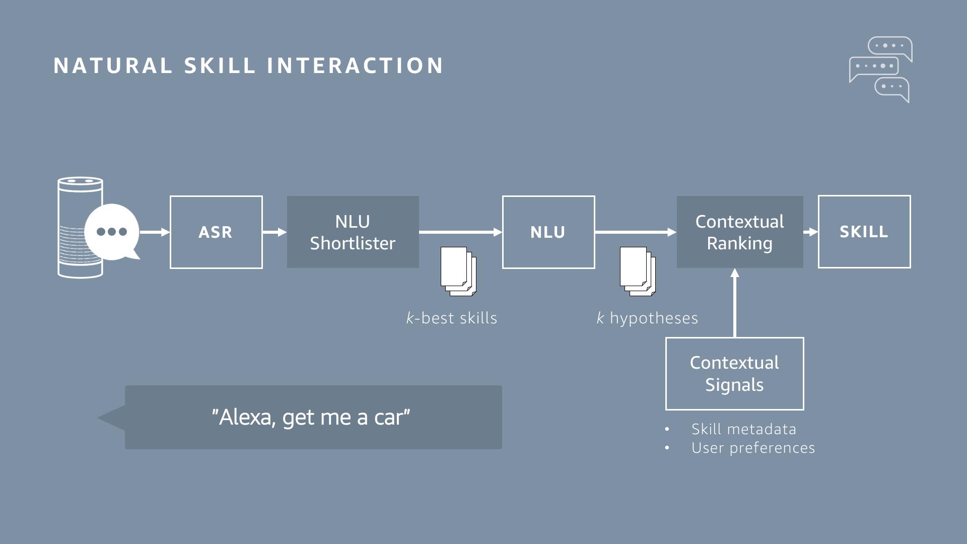 Natural_skill_interaction.png