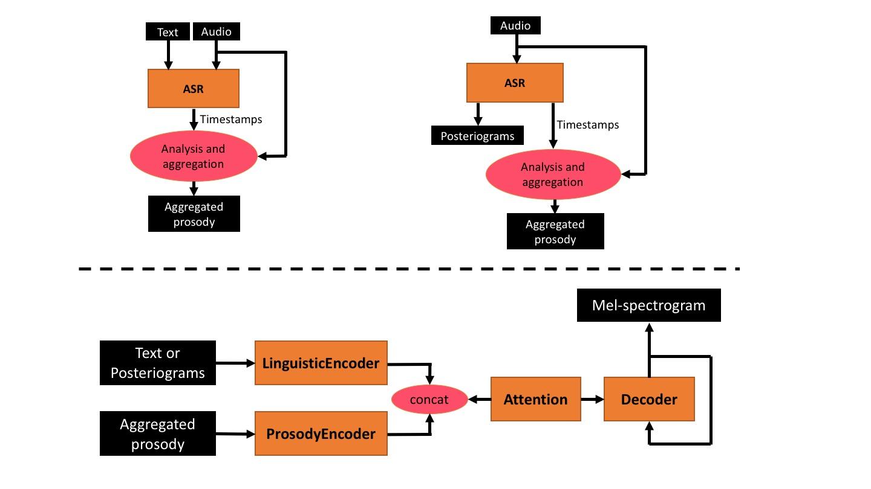 Prosody_transfer_architecture.jpg