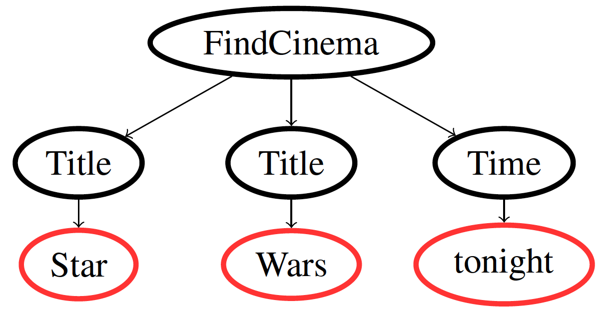 Star_Wars_parse_tree.png
