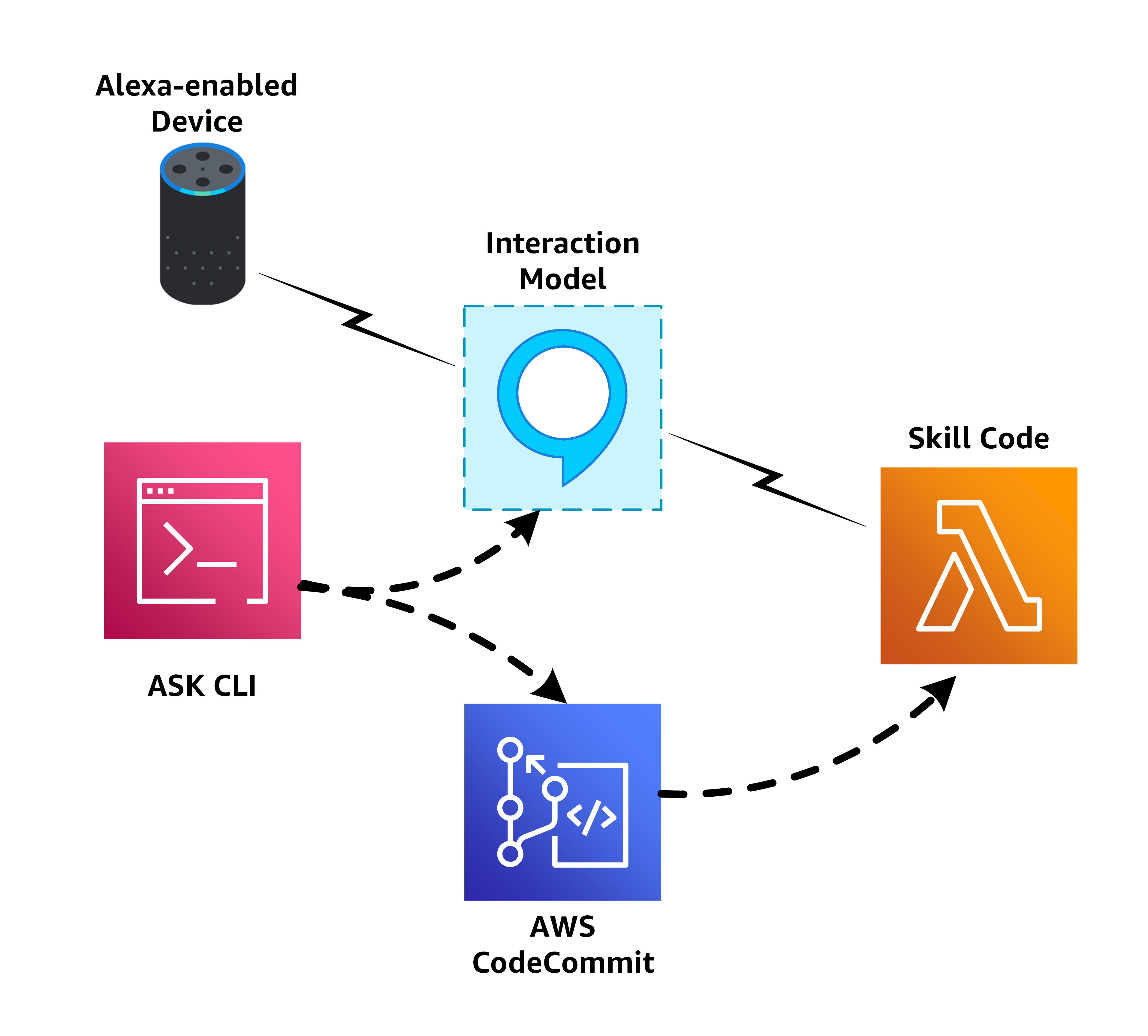 Using the Alexa Skills Kit Command Line Interface with Alexa