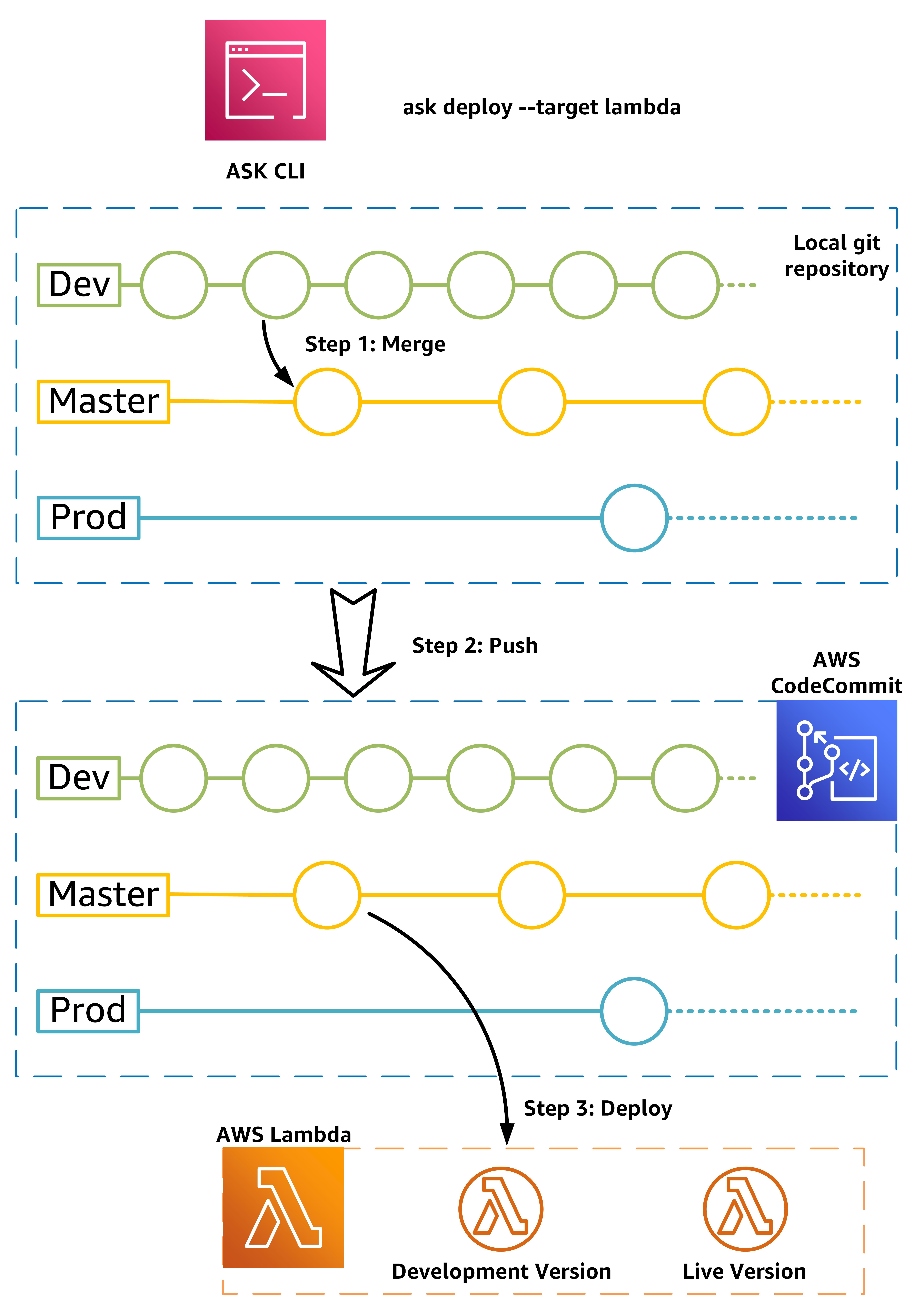 Dev Console Commands