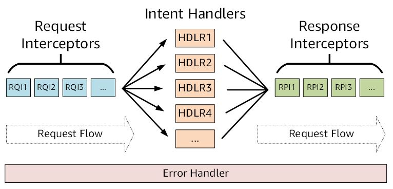 How to Use Interceptors to Simplify Handler Code and Cache
