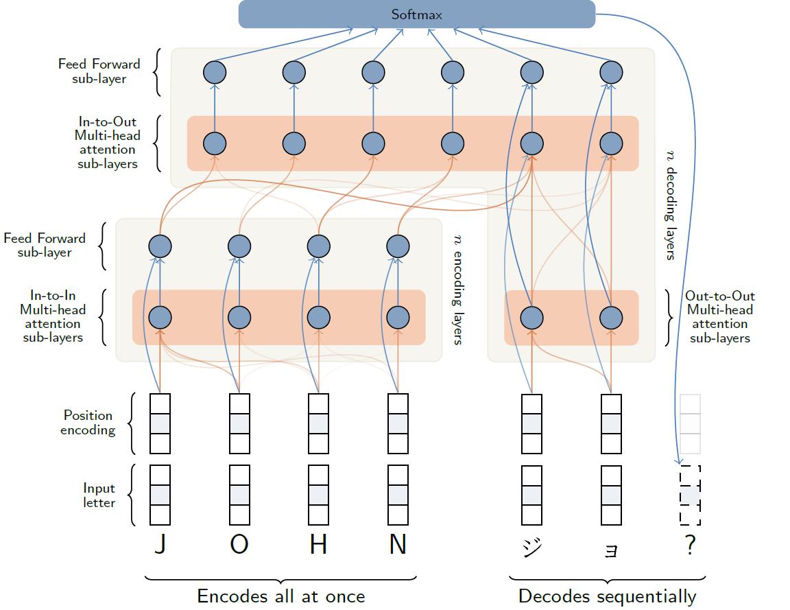 transformer-diagram-1152x889.png