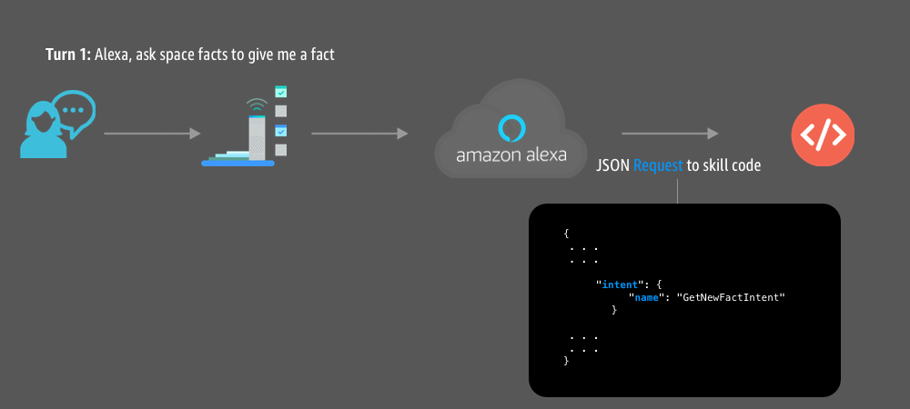 How to Use Session Attributes in Your Alexa Skill to Enhance the