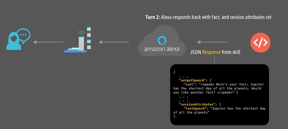 How to Use Session Attributes in Your Alexa Skill to Enhance