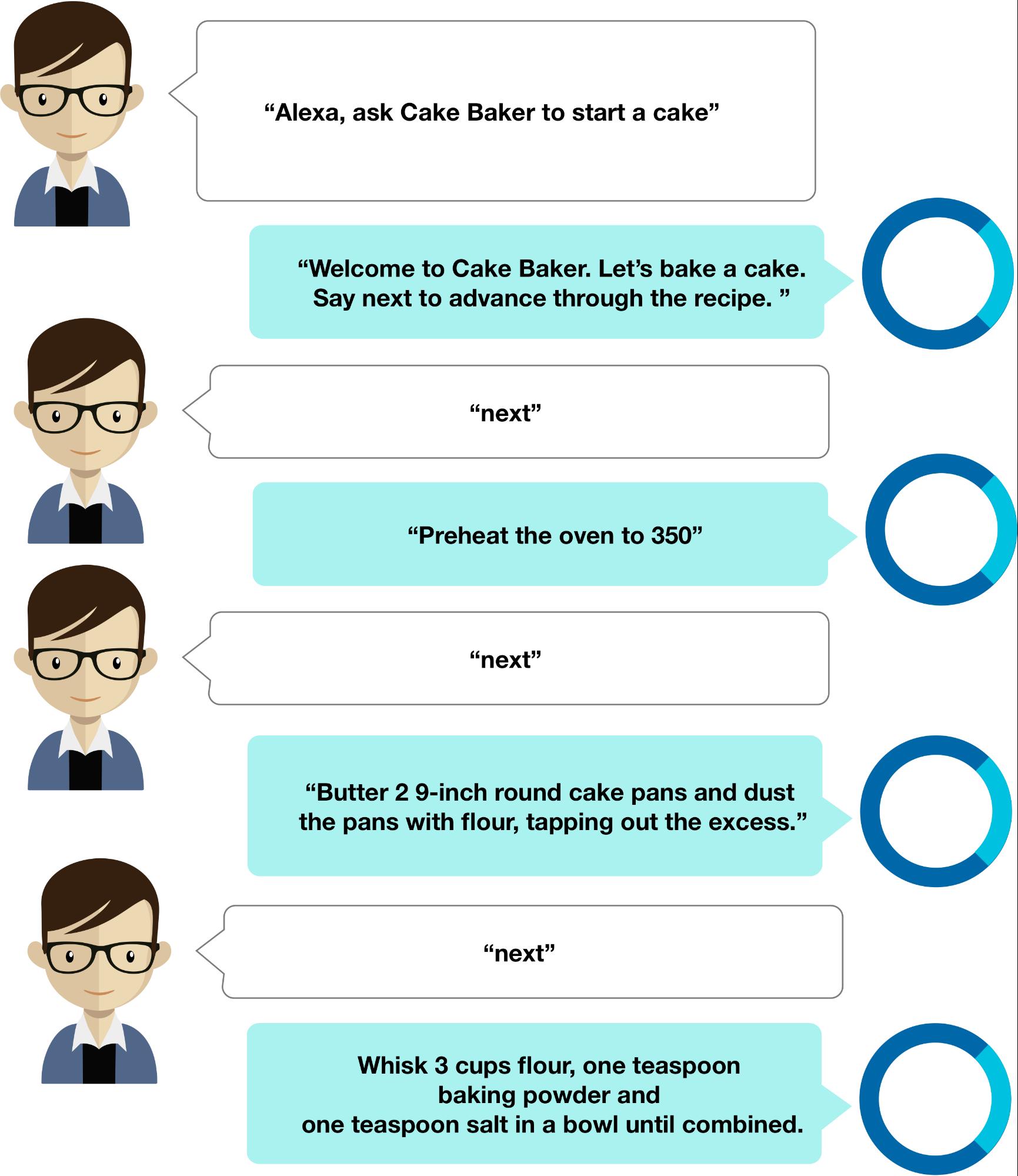 Cake Baker Overview