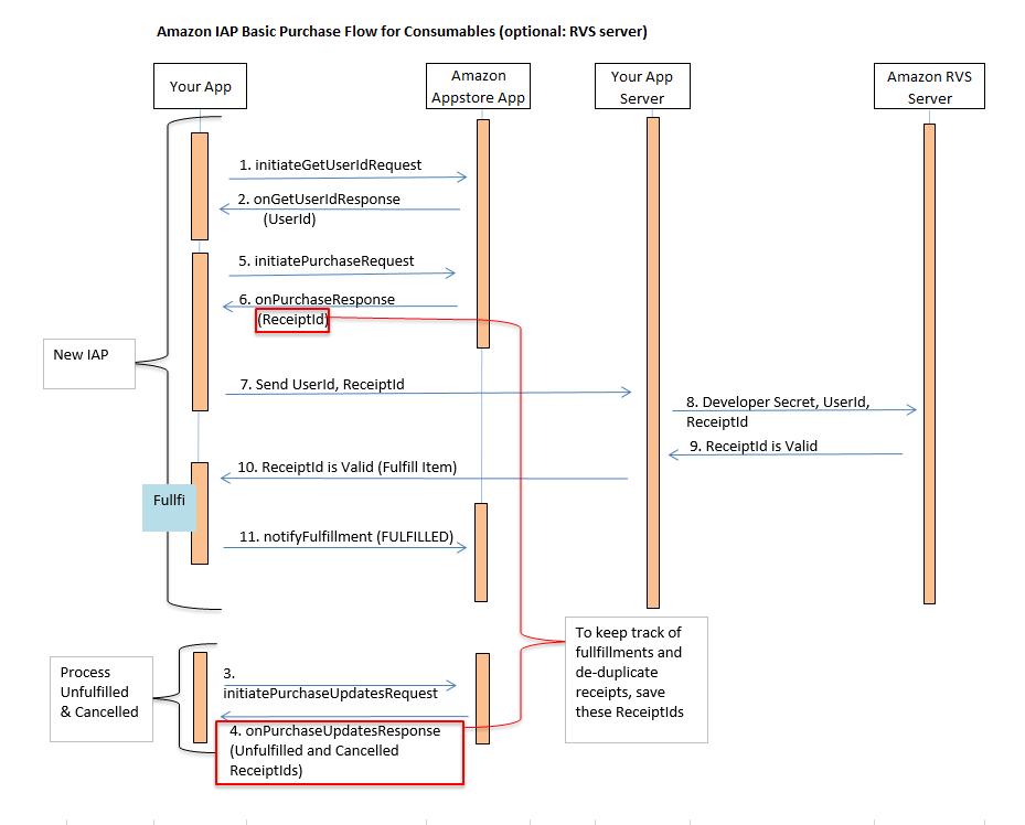 understanding iap subscription behavior appstore blogs Sequnce Diagram sequence diagram