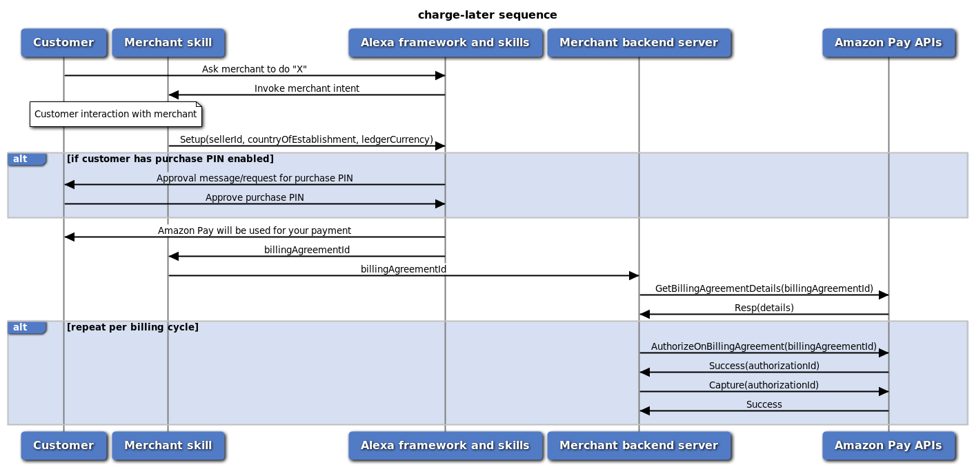 typical charge-later sequence diagram