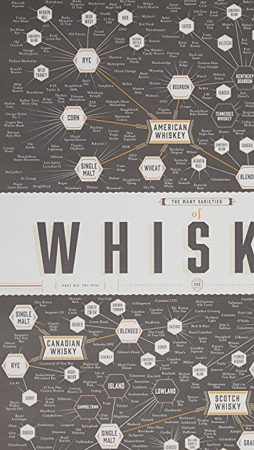 Pop Chart Lab The Many Varieties of Whiskey