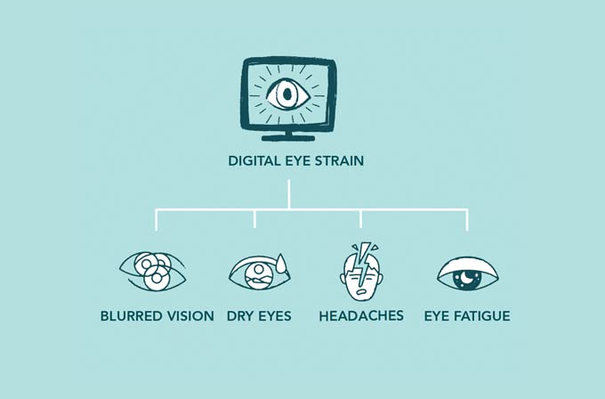The effects of blue light can cause digital eye strain. Symptoms include blurred vision, dry eyes, headaches and eye fatigue.