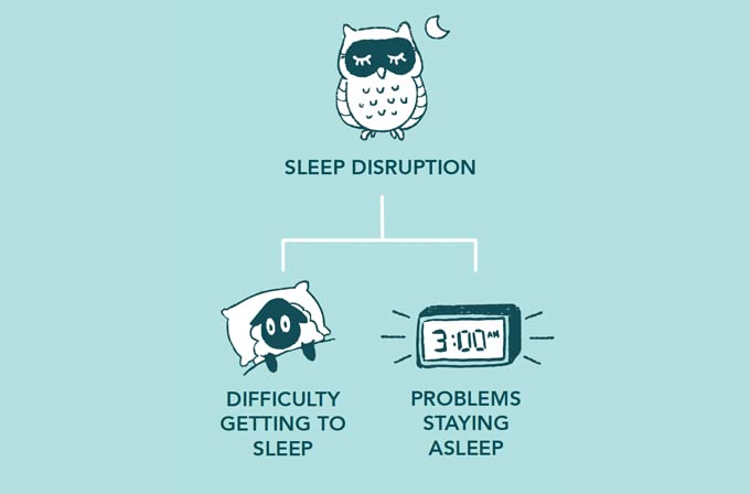 Blue light can cause sleep disruptions including difficulty getting to sleep and problems staying asleep.