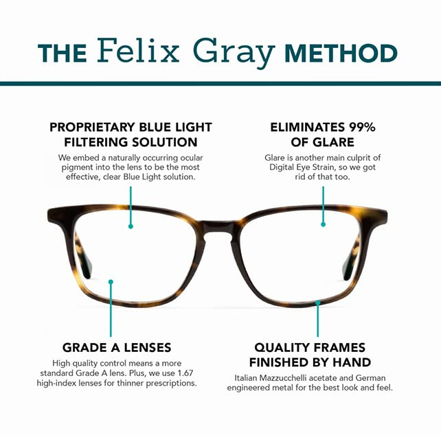 The Felix Gray Method: Proprietary blue light filtering solution; Eliminates 99% of Glare; Grade A Lenses; Quality Frames finished by Hand.