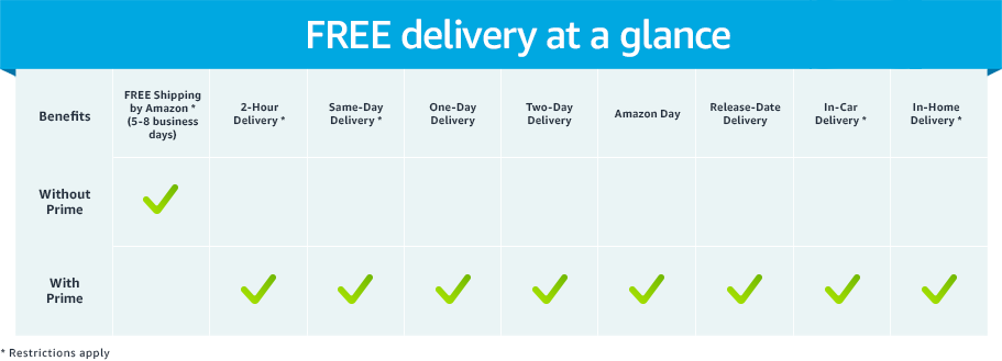 Prime Delivery benefits you may not know about
