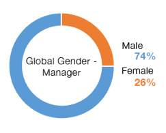 Chart: Global Gender Managers | Male 74%, Female 26%