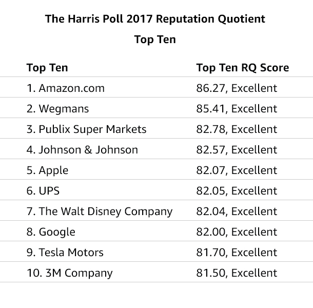 The Harris Poll 2017 Reputation Quotient - Top Ten
