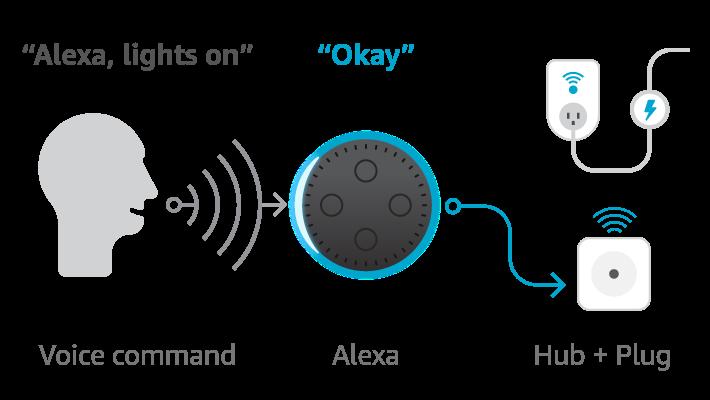 Diagram of Alexa and hub integration for Alexa voice control