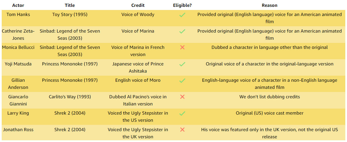 Breakdown of eligible voice credits