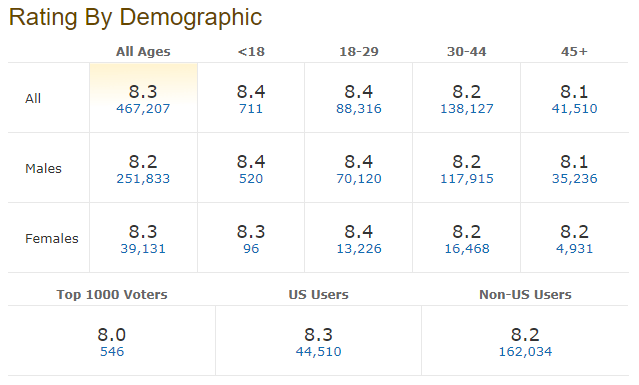 Example of votes demographic