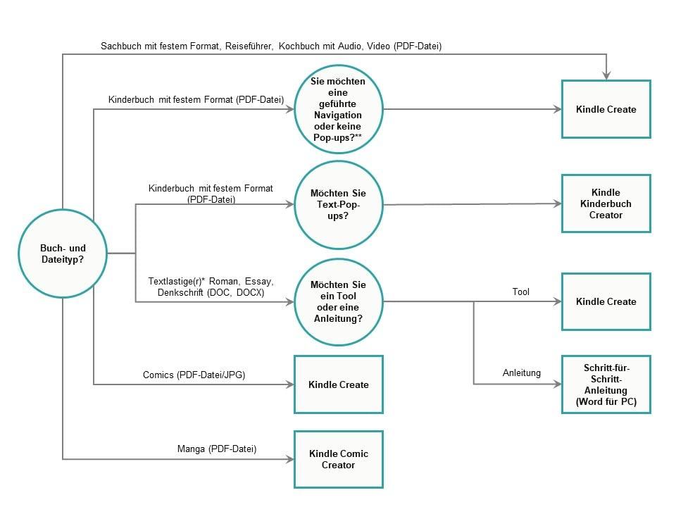 Entscheidungsbaum für eBook-Tools