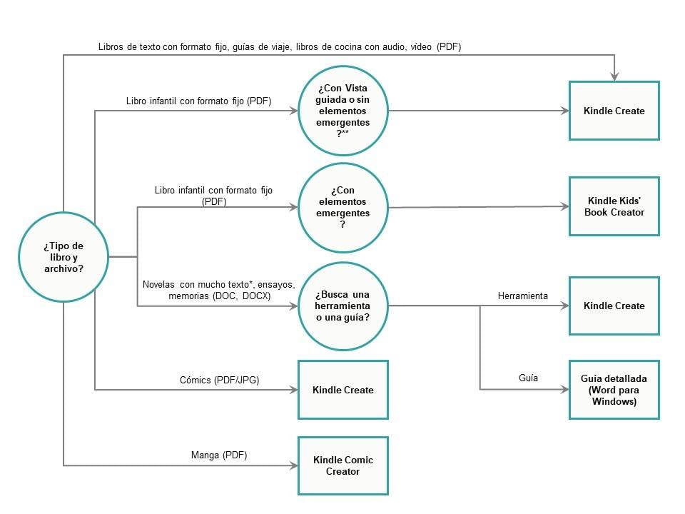 Árbol de decisiones de herramientas para eBook