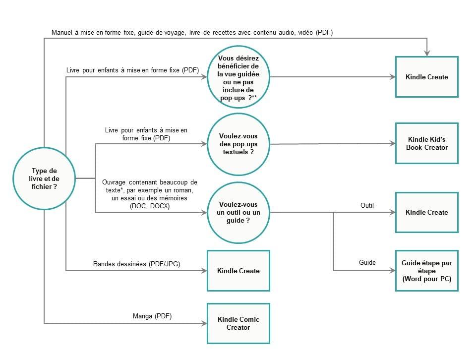 Structure décisionnelle de l'ebook